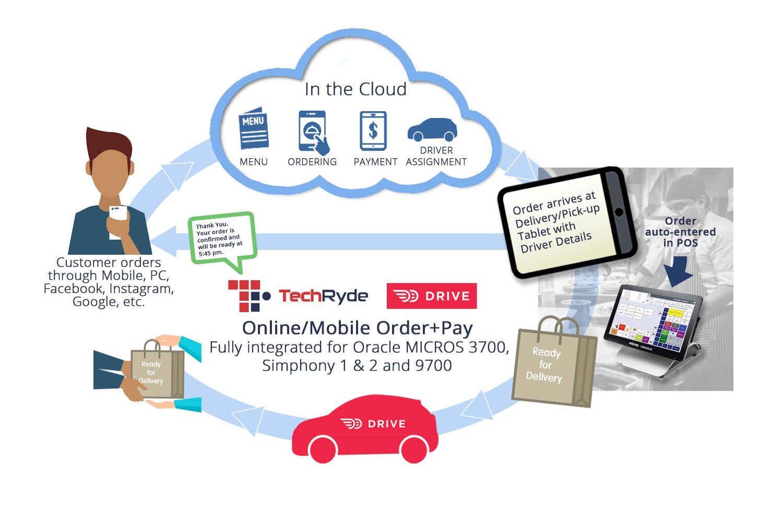 TechRyde web ordering